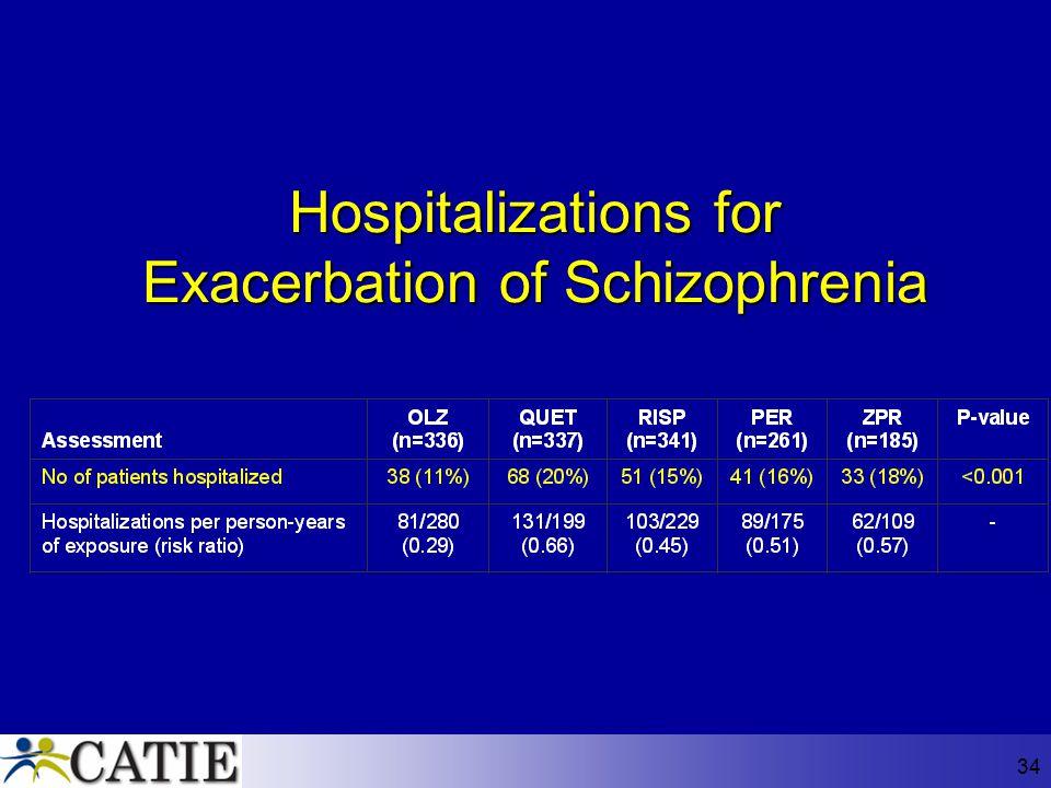 34 Hospitalizations for Exacerbation of Schizophrenia