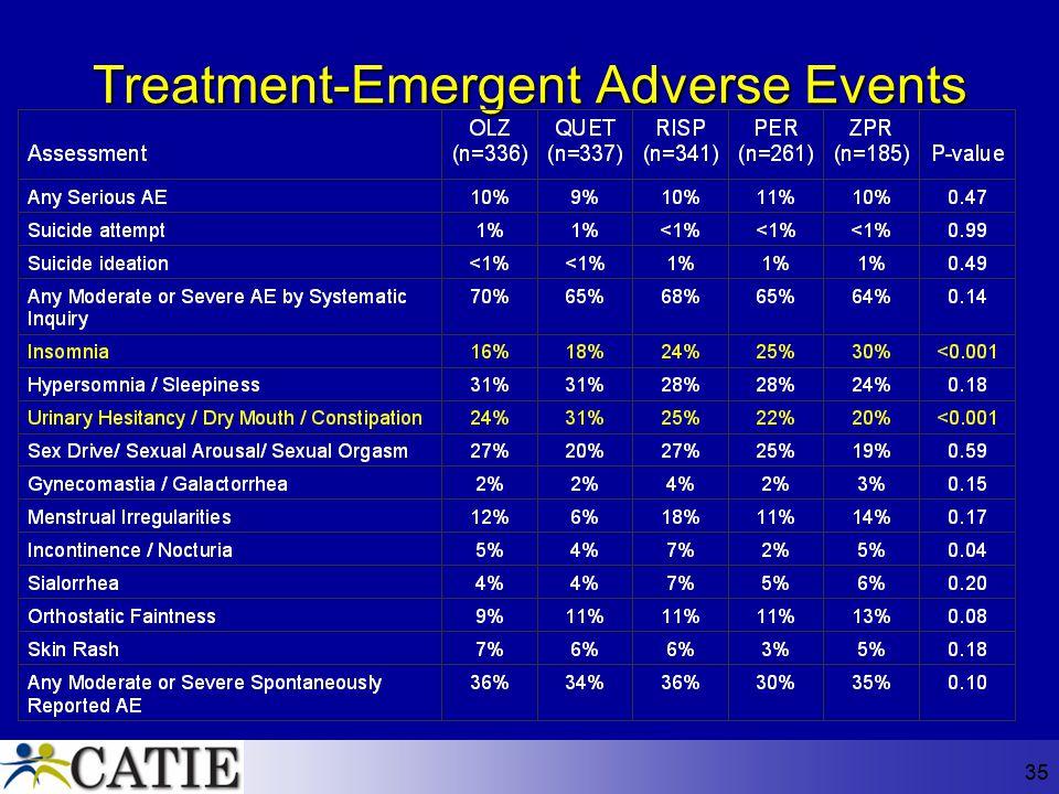 35 Treatment-Emergent Adverse Events
