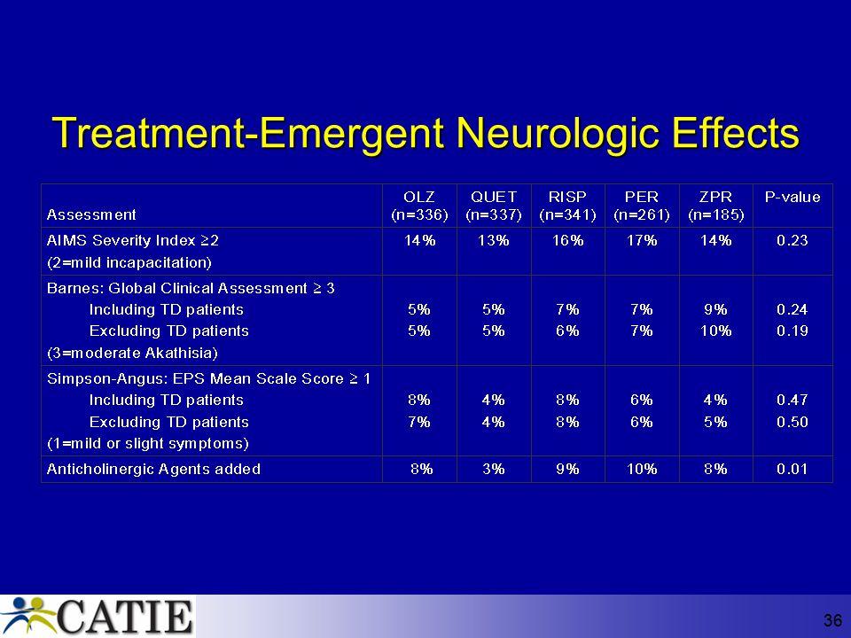 36 Treatment-Emergent Neurologic Effects