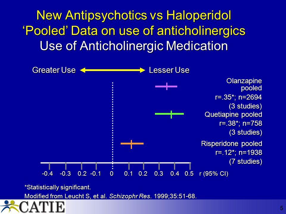 5 New Antipsychotics vs Haloperidol 'Pooled' Data on use of anticholinergics Use of Anticholinergic Medication -0.4-0.30.2 -0.1 0 0.1 0.2 0.3 0.4 0.5
