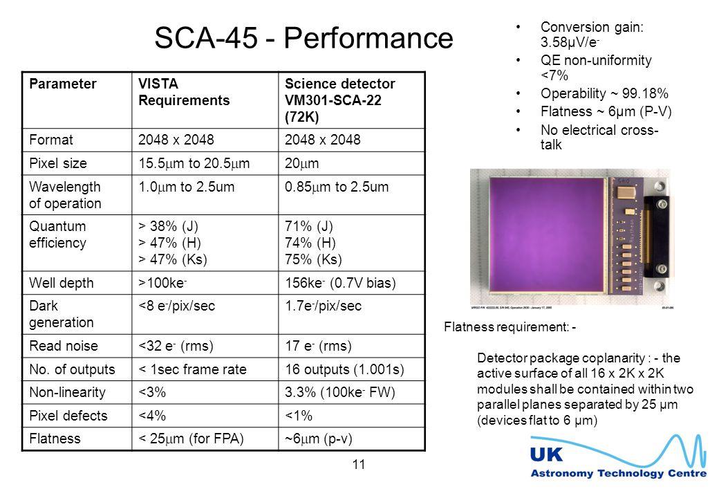 11 SCA-45 - Performance ParameterVISTA Requirements Science detector VM301-SCA-22 (72K) Format2048 x 2048 Pixel size 15.5  m to 20.5  m20  m Wavelength of operation 1.0  m to 2.5um0.85  m to 2.5um Quantum efficiency > 38% (J) > 47% (H) > 47% (Ks) 71% (J) 74% (H) 75% (Ks) Well depth>100ke - 156ke - (0.7V bias) Dark generation <8 e - /pix/sec1.7e - /pix/sec Read noise<32 e - (rms)17 e - (rms) No.
