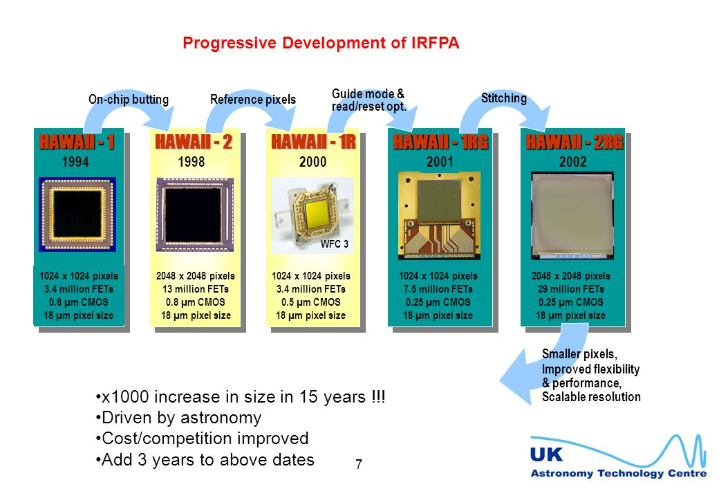 7 Progressive Development of IRFPA 1024 x 1024 pixels 3.4 million FETs 0.8 µm CMOS 18 µm pixel size HAWAII - 1 1994 2048 x 2048 pixels 13 million FETs 0.8 µm CMOS 18 µm pixel size 1998 HAWAII - 2 HAWAII - 1R 2000 WFC 3 1024 x 1024 pixels 3.4 million FETs 0.5 µm CMOS 18 µm pixel size HAWAII - 1RG 2001 1024 x 1024 pixels 7.5 million FETs 0.25 µm CMOS 18 µm pixel size HAWAII - 2RG 2002 2048 x 2048 pixels 29 million FETs 0.25 µm CMOS 18 µm pixel size On-chip buttingReference pixels Guide mode & read/reset opt.