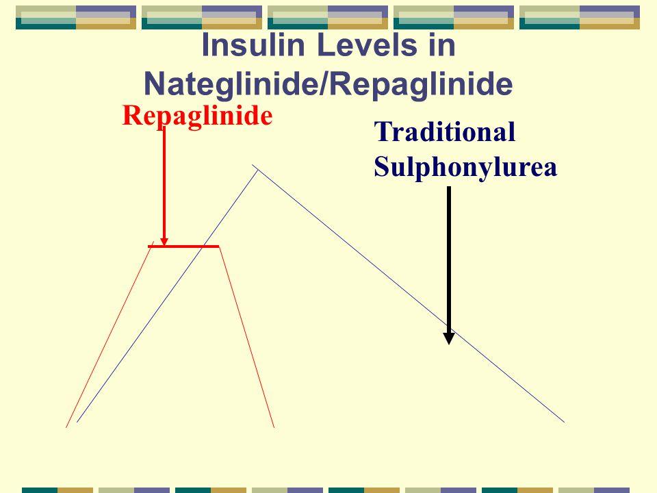 Insulin Levels in Nateglinide/Repaglinide Repaglinide Traditional Sulphonylurea