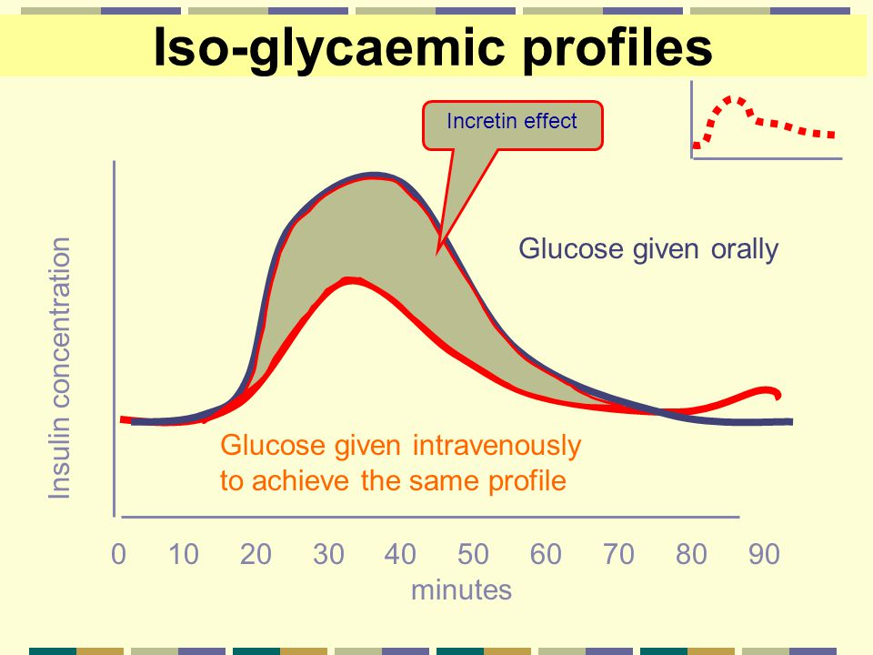 Iso-glycaemic profiles Insulin concentration 0 10 20 30 40 50 60 70 80 90 minutes Glucose given orally Glucose given intravenously to achieve the same