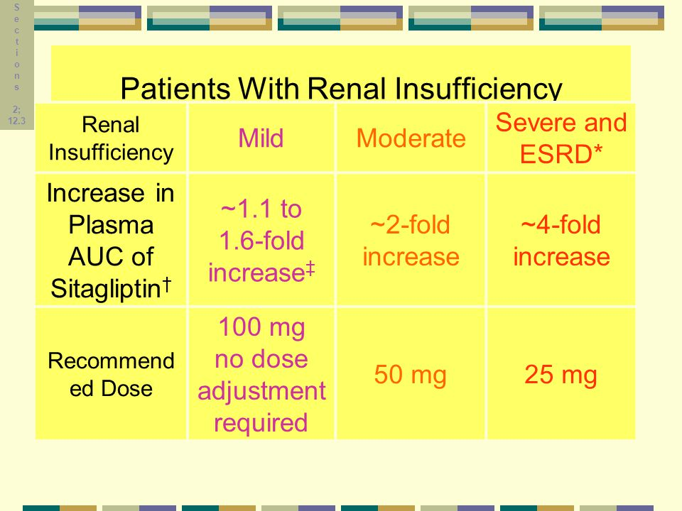 Patients With Renal Insufficiency Renal Insufficiency MildModerate Severe and ESRD* Increase in Plasma AUC of Sitagliptin † ~1.1 to 1.6-fold increase