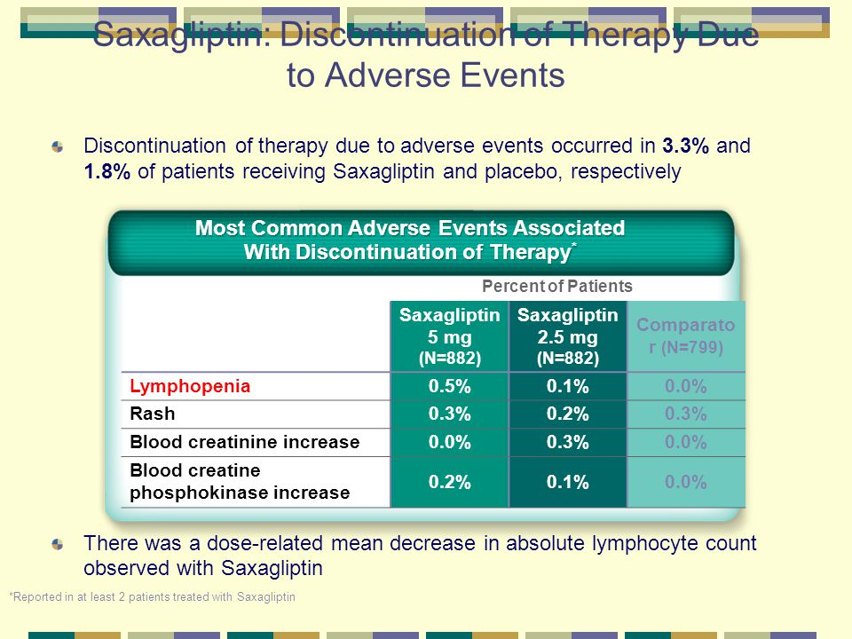 Saxagliptin: Discontinuation of Therapy Due to Adverse Events Discontinuation of therapy due to adverse events occurred in 3.3% and 1.8% of patients r