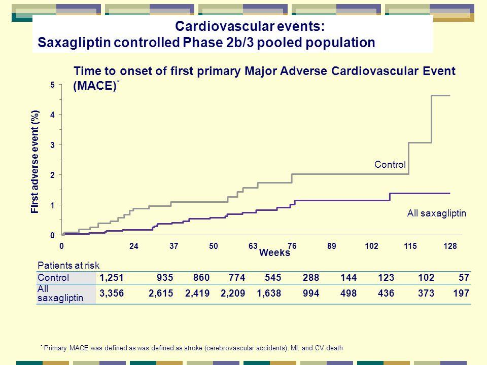 Patients at risk Control1,25193586077454528814412310257 All saxagliptin 3,3562,6152,4192,2091,638994498436373197 Cardiovascular events: Saxagliptin co