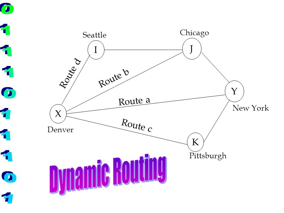 X K Y J I Route a Route b Route c Route d Denver New York Chicago Seattle Pittsburgh