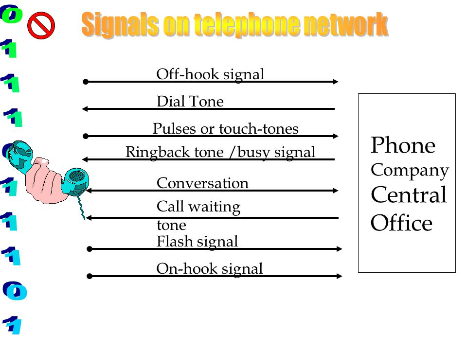 Off-hook signal Dial Tone Pulses or touch-tones Ringback tone /busy signal Conversation Call waiting tone Flash signal On-hook signal Phone Company Ce