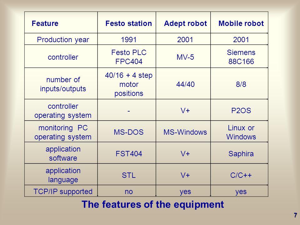 Robot AdeptSix 300 (2002) Mobile robot Pioneer2 (2002) 6