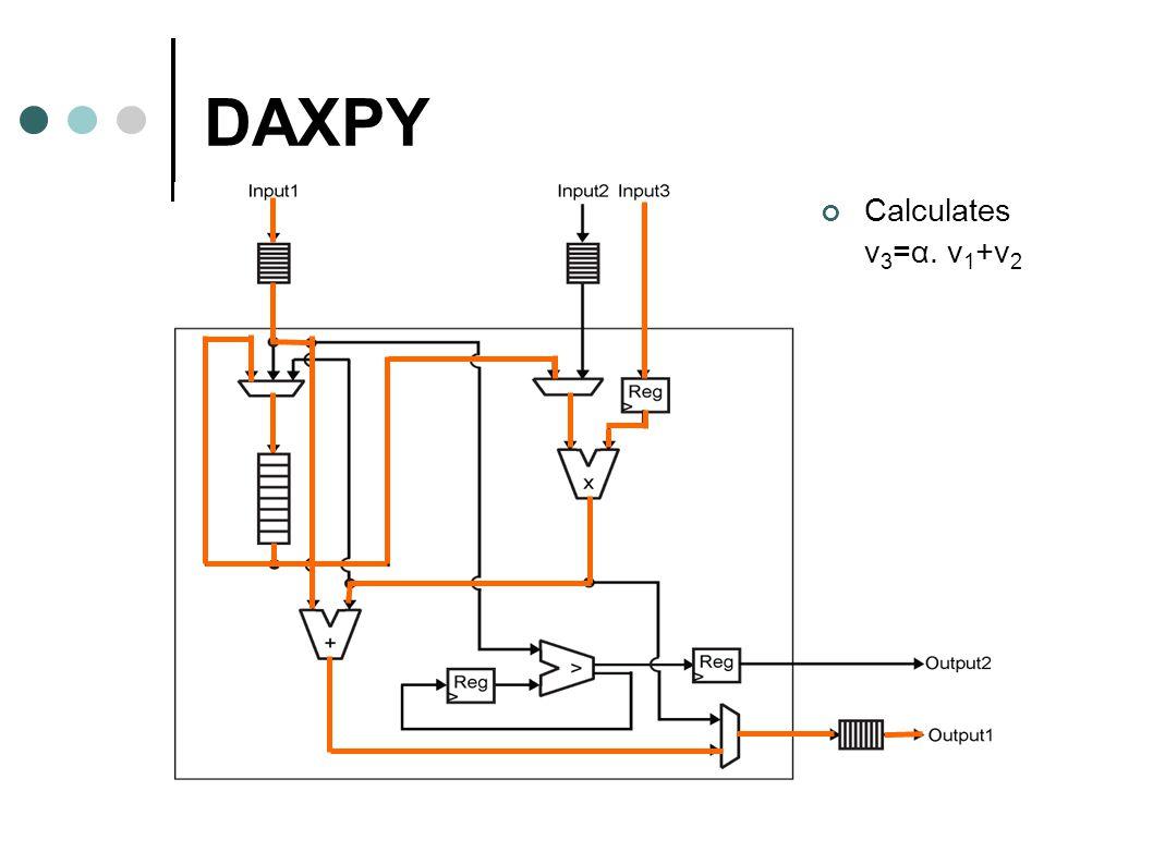 DAXPY Calculates v 3 =α. v 1 +v 2
