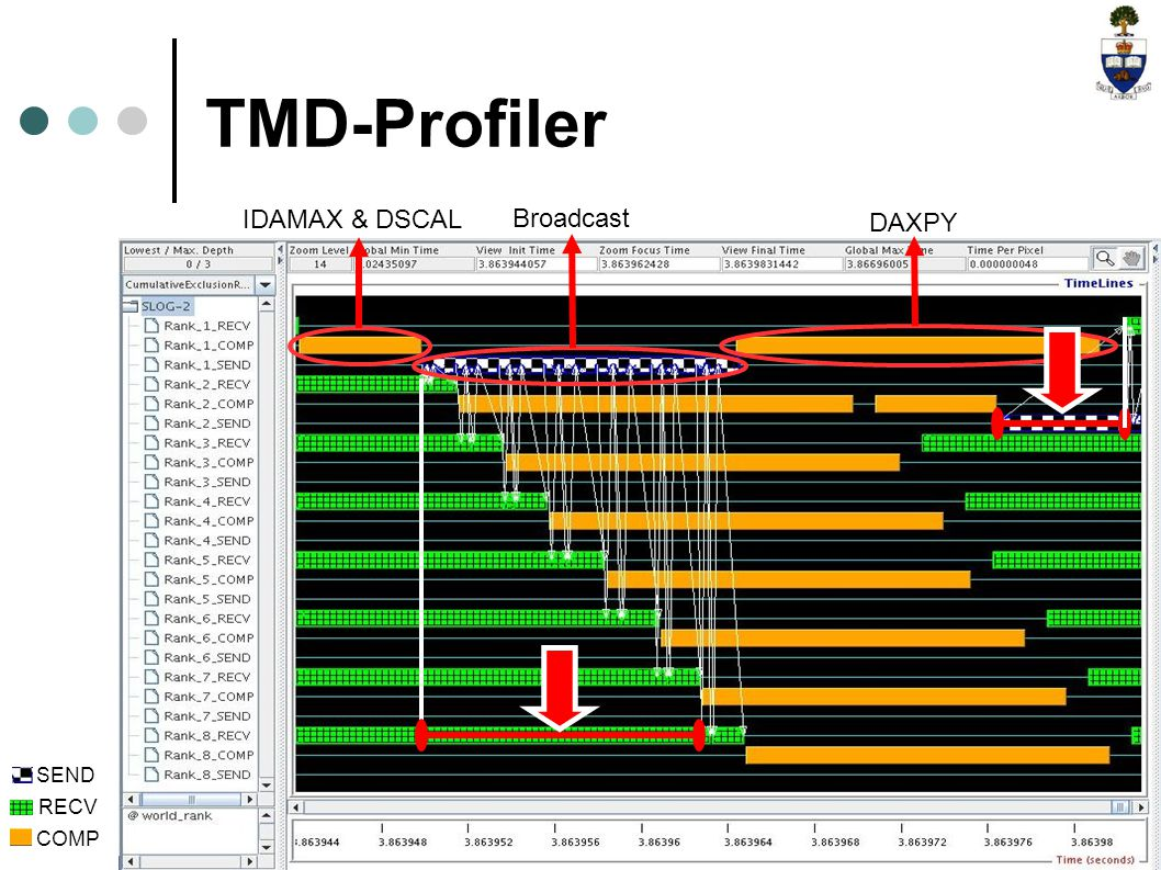 IDAMAX & DSCAL Broadcast DAXPY TMD-Profiler SEND RECV COMP