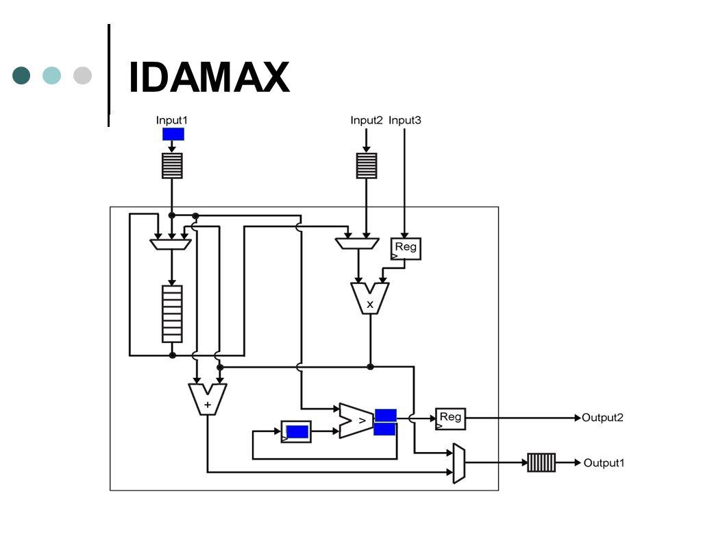 IDAMAX