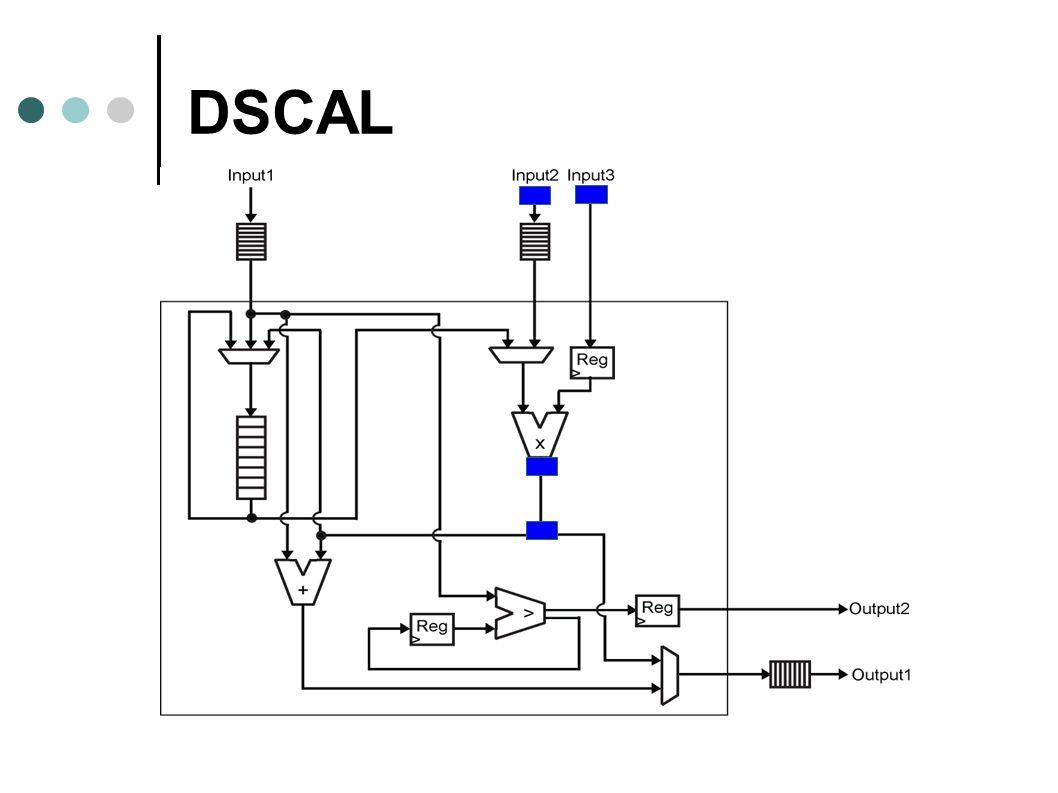 DSCAL