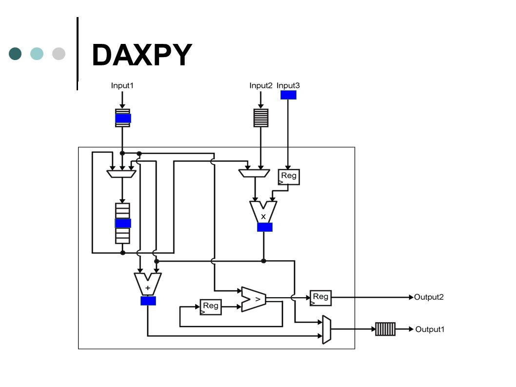 DAXPY