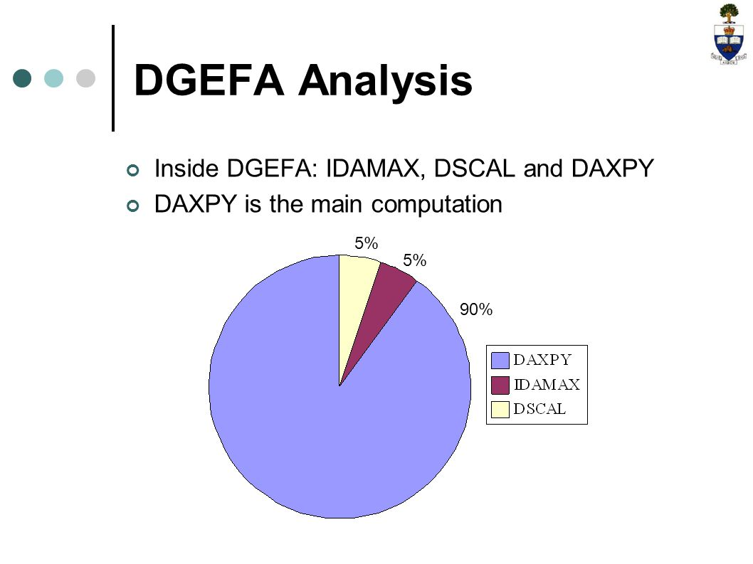 DGEFA Analysis Inside DGEFA: IDAMAX, DSCAL and DAXPY DAXPY is the main computation 5% 90%