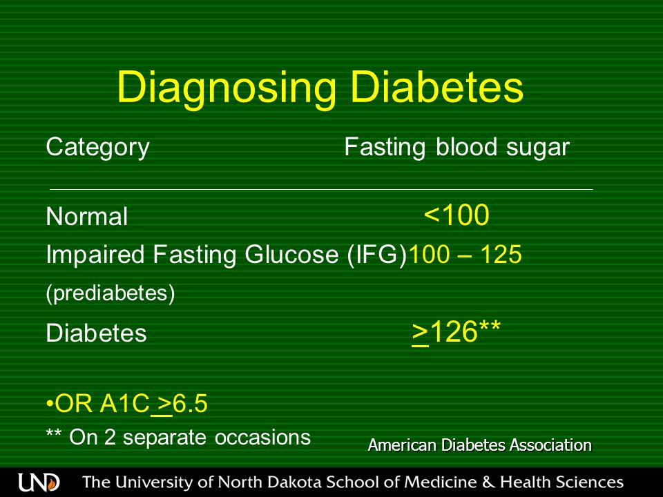 Diagnosing Diabetes CategoryFasting blood sugar Normal <100 Impaired Fasting Glucose (IFG)100 – 125 (prediabetes) Diabetes >126** OR A1C >6.5 ** On 2 separate occasions American Diabetes Association