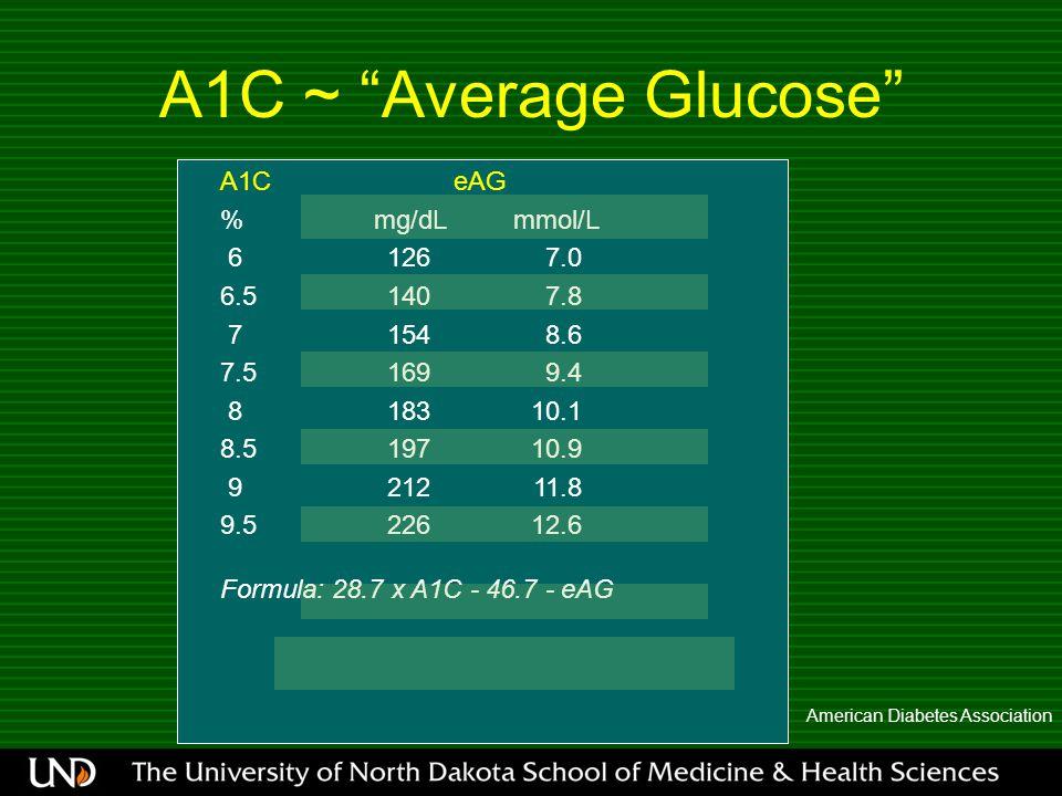 A1C ~ Average Glucose American Diabetes Association A1C eAG % mg/dL mmol/L 61267.0 6.51407.8 71548.6 7.51699.4 818310.1 8.519710.9 921211.8 9.522612.6 Formula: 28.7 x A1C - 46.7 - eAG