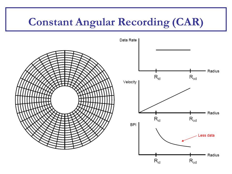 42 Constant Angular Recording (CAR)
