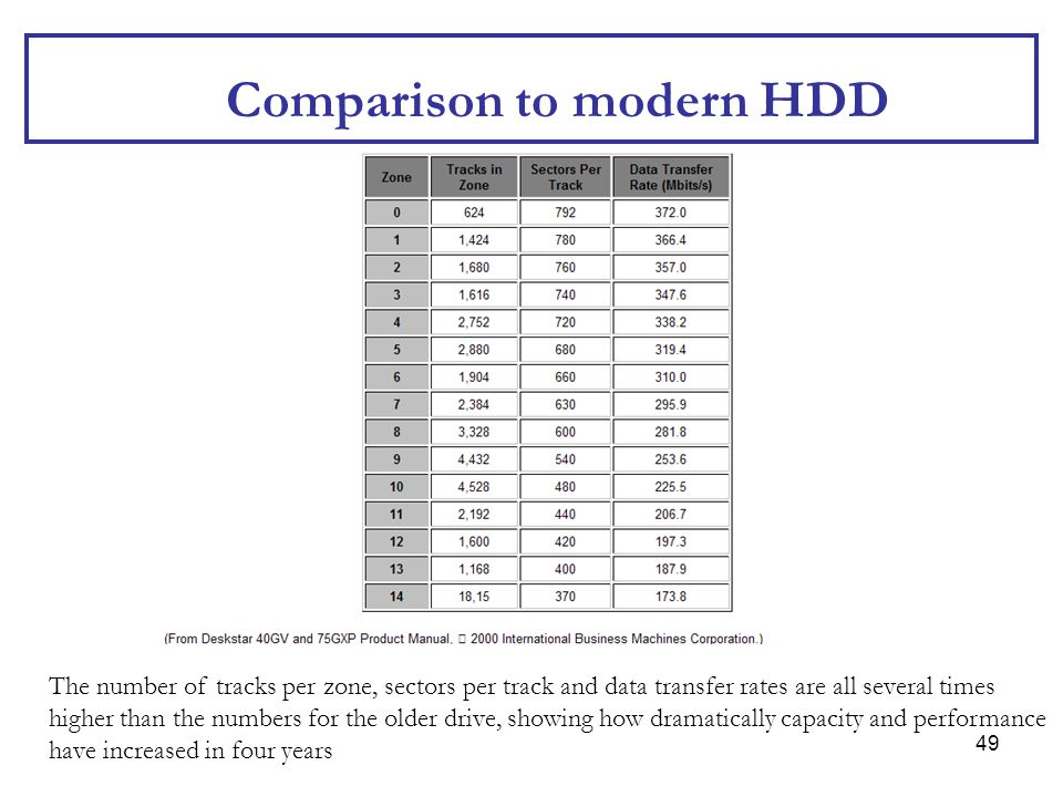 49 Comparison to modern HDD The number of tracks per zone, sectors per track and data transfer rates are all several times higher than the numbers for