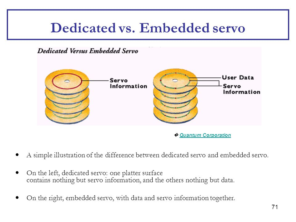 71 Dedicated vs. Embedded servo  A simple illustration of the difference between dedicated servo and embedded servo.  On the left, dedicated servo: