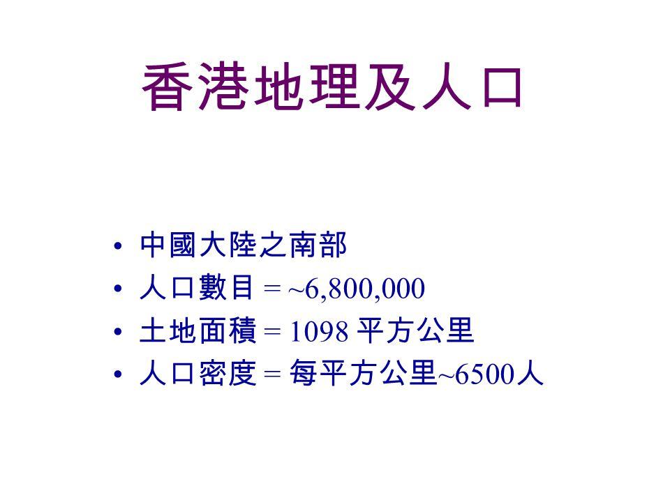 香港地理及人口 中國大陸之南部 人口數目 = ~6,800,000 土地面積 = 1098 平方公里 人口密度 = 每平方公里 ~6500 人