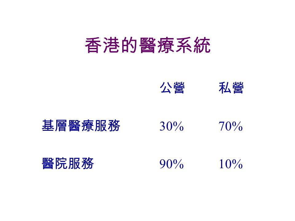 香港的醫療系統 公營私營 基層醫療服務 30%70% 醫院服務 90%10%