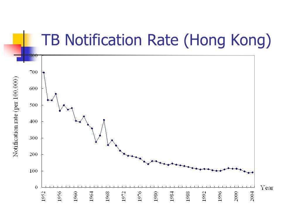 TB Notification Rate (Hong Kong)