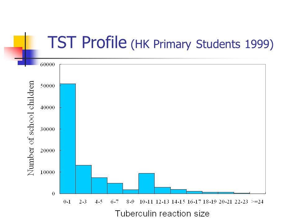 TST Profile (HK Primary Students 1999)