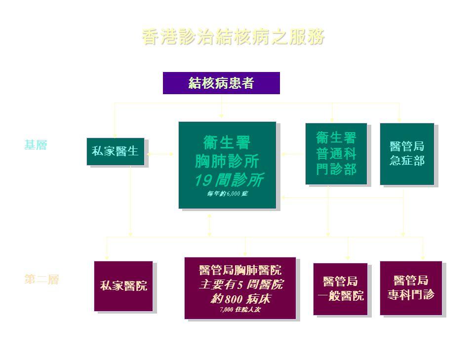 香港診治結核病之服務 結核病患者 私家醫生 衞生署 胸肺診所 19 間診所 每年約 6,000 症 衞生署 胸肺診所 19 間診所 每年約 6,000 症 衞生署 普通科 門診部 衞生署 普通科 門診部 醫管局 急症部 醫管局 急症部 私家醫院 醫管局胸肺醫院 主要有 5 間醫院 約 800 病床 7,000 住院人次 醫管局胸肺醫院 主要有 5 間醫院 約 800 病床 7,000 住院人次 醫管局 一般醫院 醫管局 一般醫院 醫管局 專科門診 醫管局 專科門診 基層 第二層