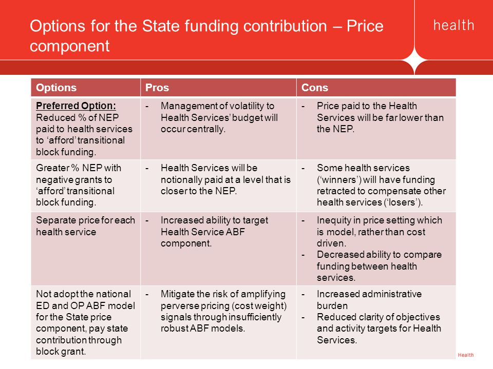 17 Options for the State funding contribution – Price component OptionsProsCons Preferred Option: Reduced % of NEP paid to health services to 'afford' transitional block funding.