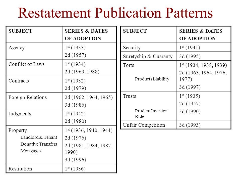 Restatement Publication Patterns SUBJECTSERIES & DATES OF ADOPTION Agency1 st (1933) 2d (1957) Conflict of Laws1 st (1934) 2d (1969, 1988) Contracts1 st (1932) 2d (1979) Foreign Relations2d (1962, 1964, 1965) 3d (1986) Judgments1 st (1942) 2d (1980) Property Landlord & Tenant Donative Transfers Mortgages 1 st (1936, 1940, 1944) 2d (1976) 2d (1981, 1984, 1987, 1990) 3d (1996) Restitution1 st (1936) SUBJECTSERIES & DATES OF ADOPTION Security1 st (1941) Suretyship & Guaranty3d (1995) Torts Products Liability 1 st (1934, 1938, 1939) 2d (1963, 1964, 1976, 1977) 3d (1997) Trusts Prudent Investor Rule 1 st (1935) 2d (1957) 3d (1990) Unfair Competition3d (1993)