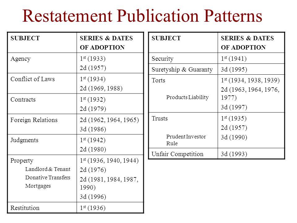 Restatement Publication Patterns SUBJECTSERIES & DATES OF ADOPTION Agency1 st (1933) 2d (1957) Conflict of Laws1 st (1934) 2d (1969, 1988) Contracts1 st (1932) 2d (1979) Foreign Relations2d (1962, 1964, 1965) 3d (1986) Judgments1 st (1942) 2d (1980) Property Landlord & Tenant Donative Transfers Mortgages 1 st (1936, 1940, 1944) 2d (1976) 2d (1981, 1984, 1987, 1990) 3d (1996) Restitution1 st (1936) SUBJECTSERIES & DATES OF ADOPTION Security1 st (1941) Suretyship & Guaranty3d (1995) Torts Products Liability 1 st (1934, 1938, 1939) 2d (1963, 1964, 1976, 1977) 3d (1997) Trusts Prudent Investor Rule 1 st (1935) 2d (1957) 3d (1990) Unfair Competition3d (1993)