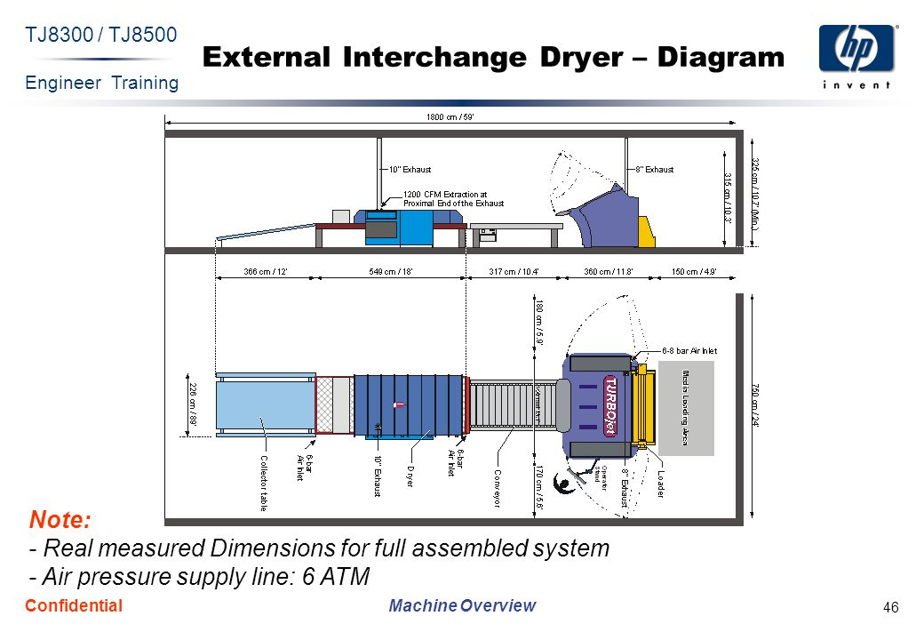 Engineer Training Machine Overview TJ8300 / TJ8500 Confidential 46 External Interchange Dryer – Diagram Note: - Real measured Dimensions for full asse