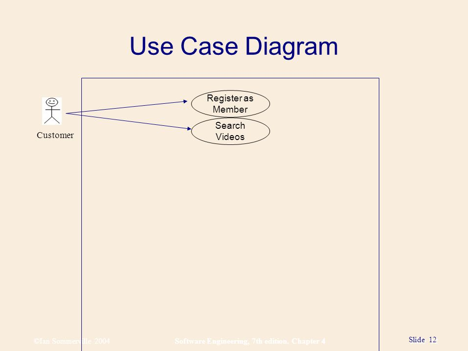 ©Ian Sommerville 2004Software Engineering, 7th edition. Chapter 4 Slide 12 Slide 12 Use Case Diagram Video Rental System USE CASE DIAGRAM (without ext