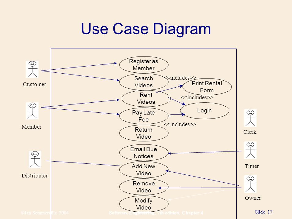 ©Ian Sommerville 2004Software Engineering, 7th edition. Chapter 4 Slide 17 Slide 17 Use Case Diagram Video Rental System USE CASE DIAGRAM (without ext
