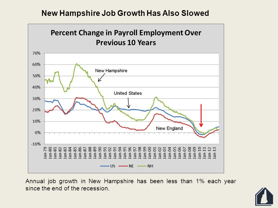 New Hampshire Job Growth Has Also Slowed Annual job growth in New Hampshire has been less than 1% each year since the end of the recession.