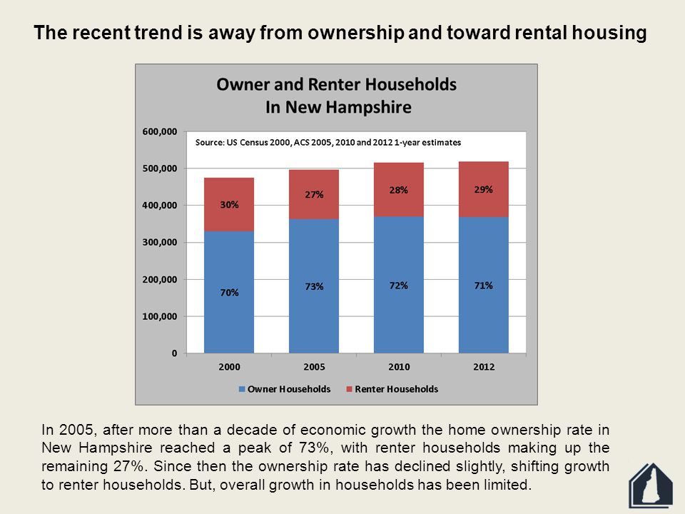 In 2005, after more than a decade of economic growth the home ownership rate in New Hampshire reached a peak of 73%, with renter households making up the remaining 27%.