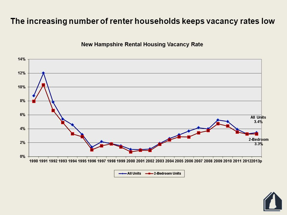 The increasing number of renter households keeps vacancy rates low