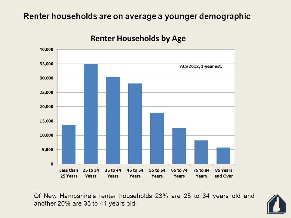 Of New Hampshire's renter households 23% are 25 to 34 years old and another 20% are 35 to 44 years old.