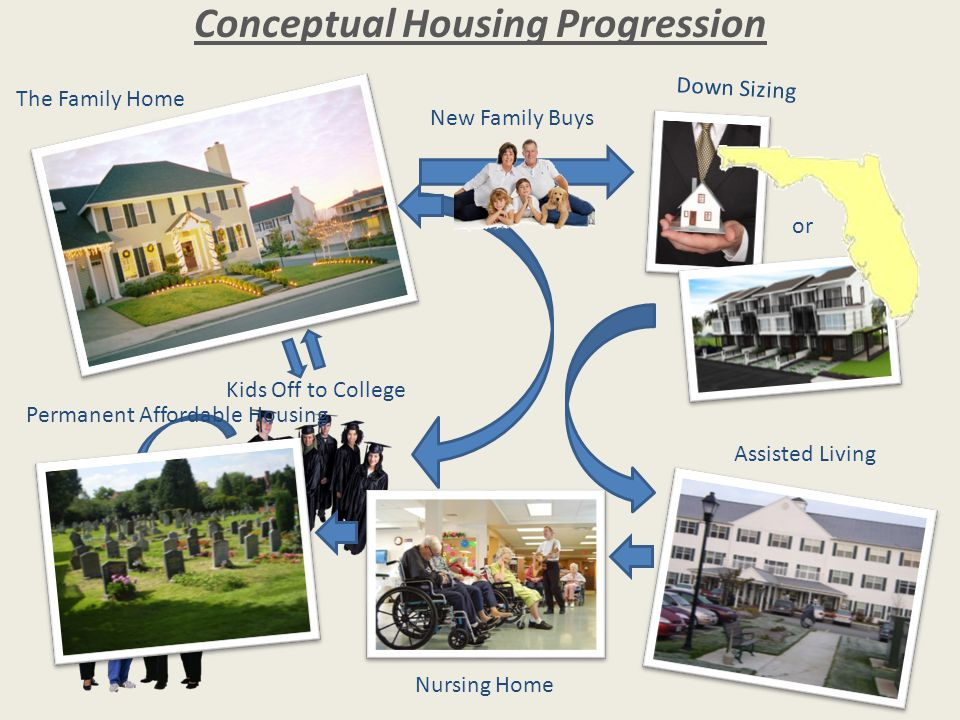 Kids Off to College The Family Home Down Sizing or Conceptual Housing Progression Kids Get Jobs Assisted Living Nursing Home Permanent Affordable Housing New Family Buys