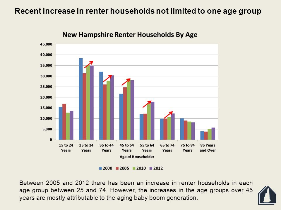 Between 2005 and 2012 there has been an increase in renter households in each age group between 25 and 74.