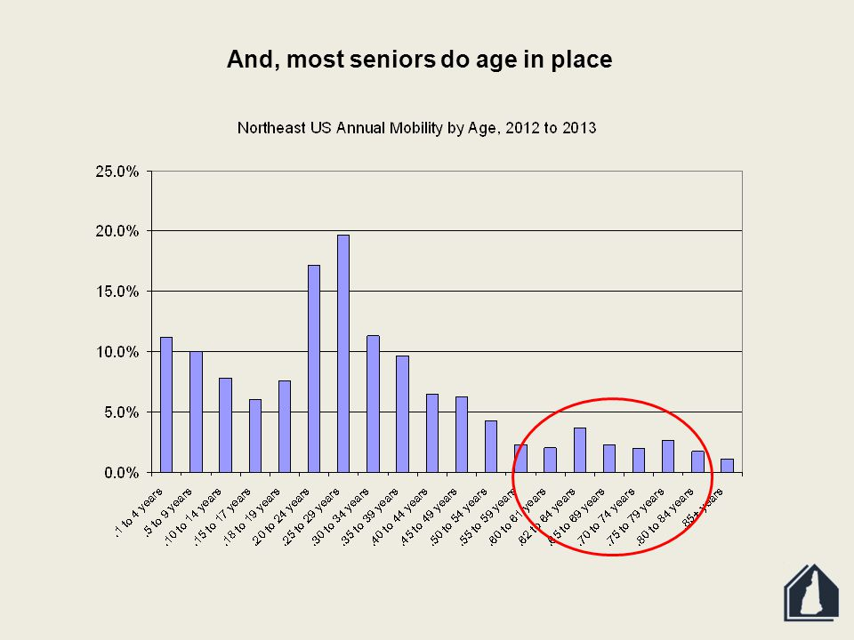 And, most seniors do age in place