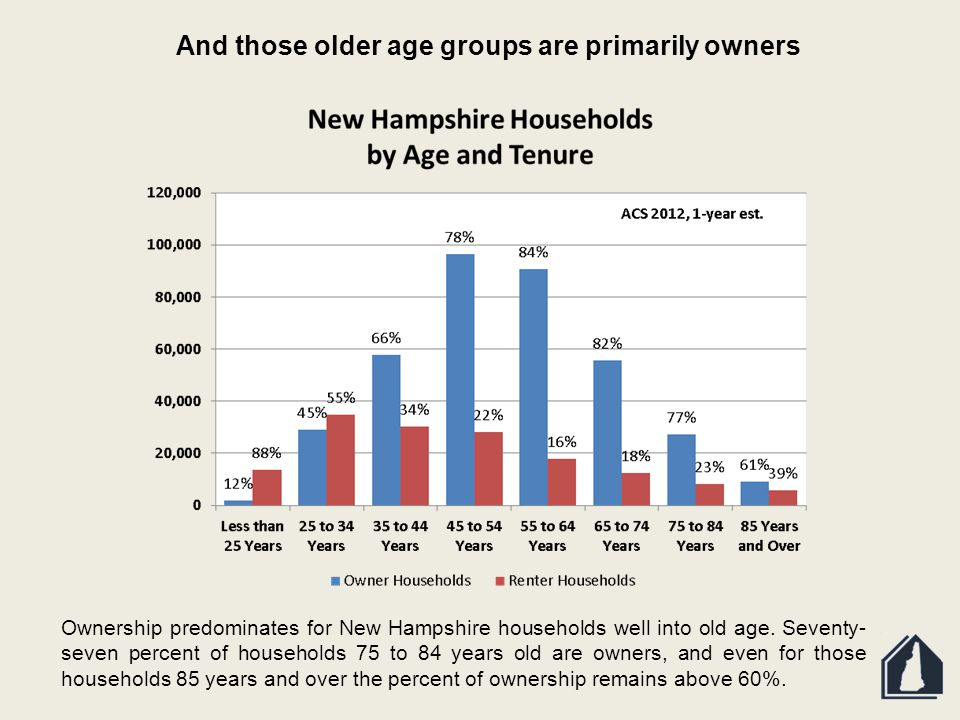 And those older age groups are primarily owners Ownership predominates for New Hampshire households well into old age.