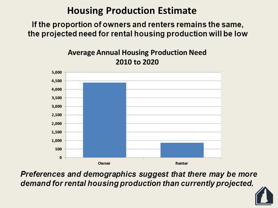 If the proportion of owners and renters remains the same, the projected need for rental housing production will be low Preferences and demographics suggest that there may be more demand for rental housing production than currently projected.