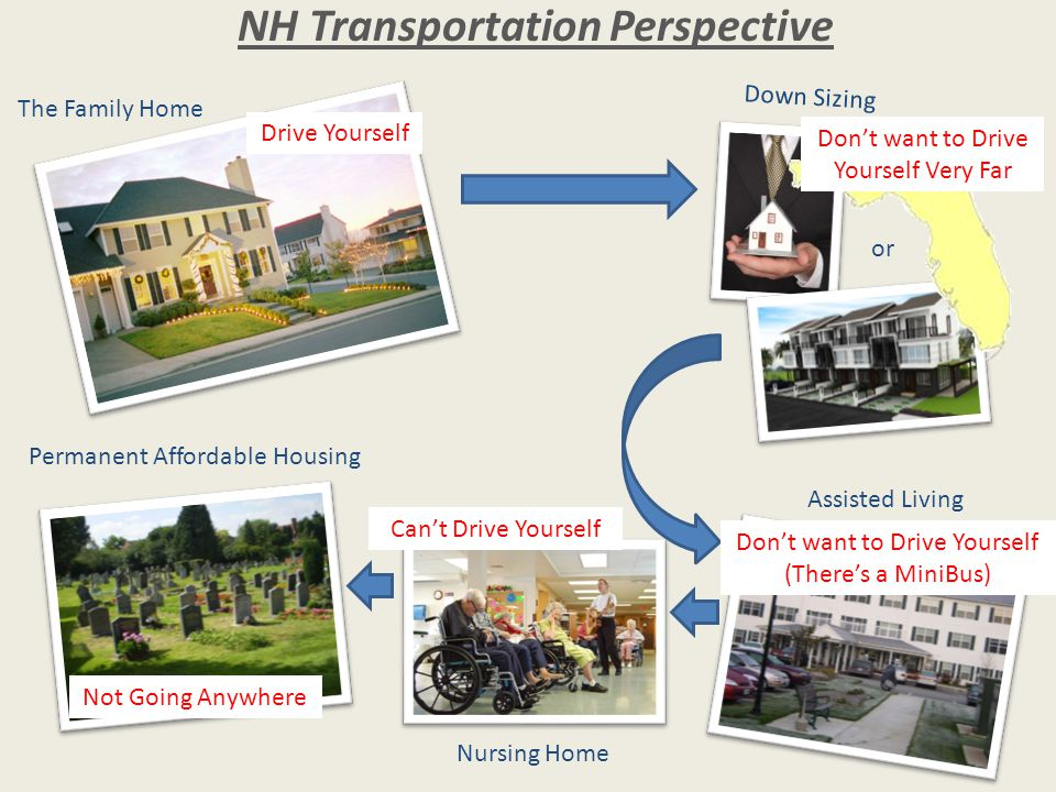 The Family Home Down Sizing or NH Transportation Perspective Assisted Living Nursing Home Permanent Affordable Housing Drive Yourself Don't want to Drive Yourself Very Far Don't want to Drive Yourself (There's a MiniBus) Can't Drive Yourself Not Going Anywhere