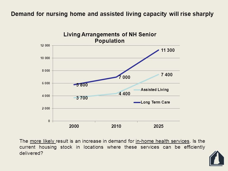 Demand for nursing home and assisted living capacity will rise sharply The more likely result is an increase in demand for in-home health services.