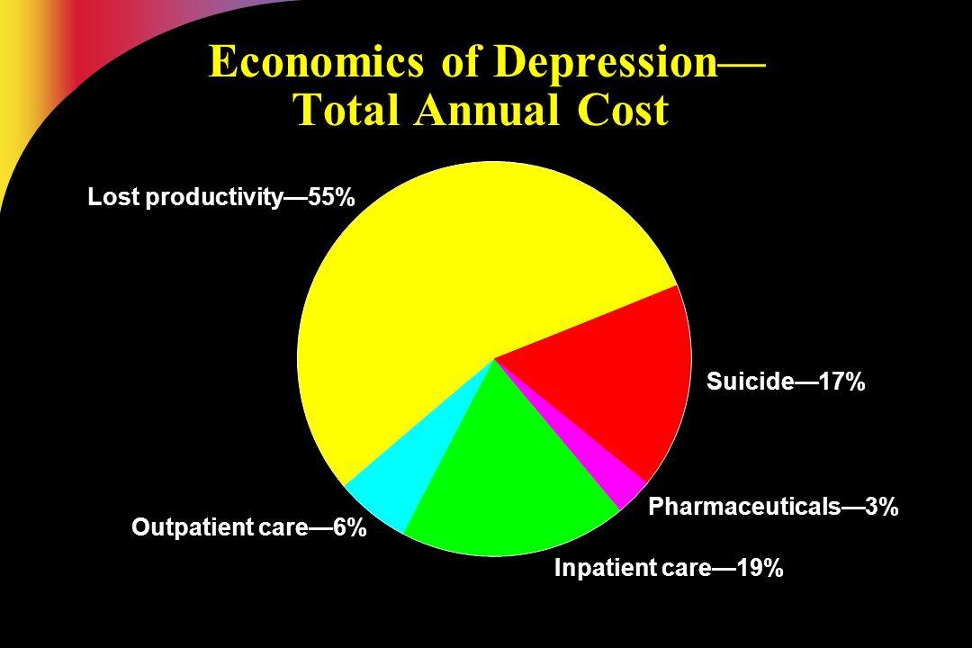 Lost productivity—55% Outpatient care—6% Suicide—17% Inpatient care—19% Pharmaceuticals—3% Economics of Depression— Total Annual Cost