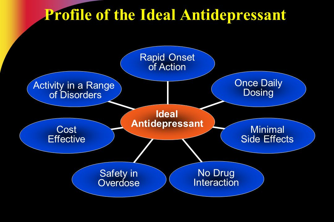 Ideal Antidepressant Rapid Onset of Action Once Daily Dosing Activity in a Range of Disorders Cost Effective Minimal Side Effects Safety in Overdose N