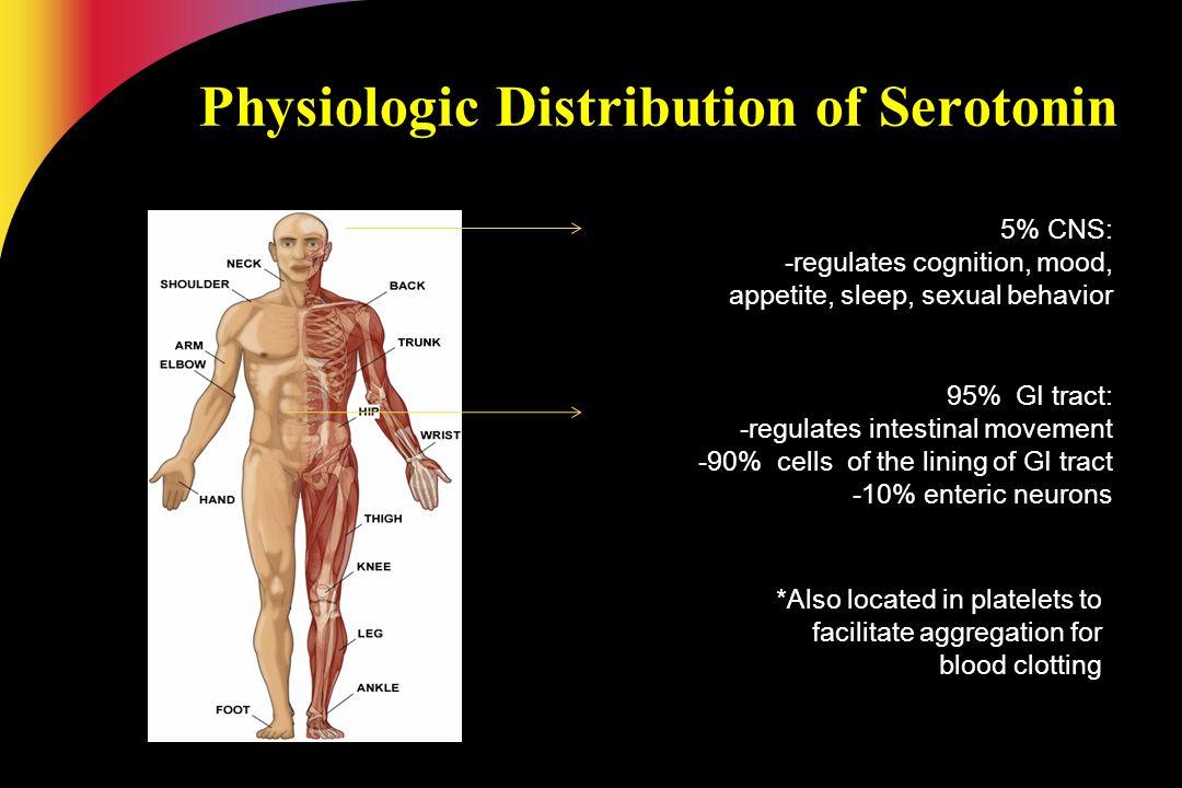 Physiologic Distribution of Serotonin 5% CNS: -regulates cognition, mood, appetite, sleep, sexual behavior 95% GI tract: -regulates intestinal movemen